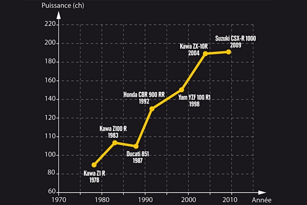 Graph of 30 years of superbike development