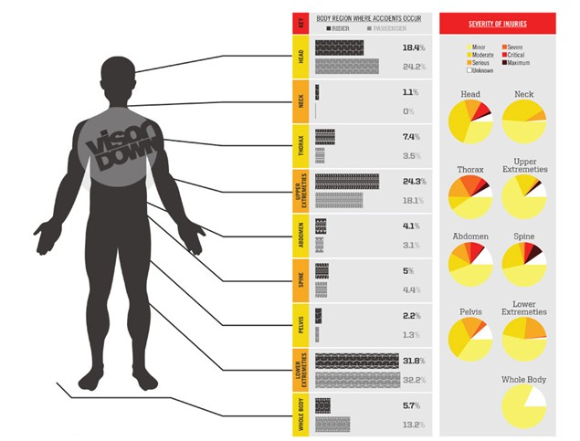 Motorcycle accident? Here's where you're most likely to get injured