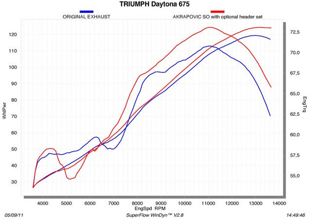 Akrapovic full system for Triumph Daytona 675