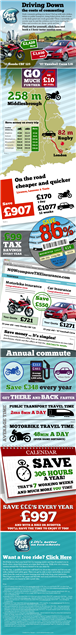 Infographic: Cost of commuting: Car vs. Bike