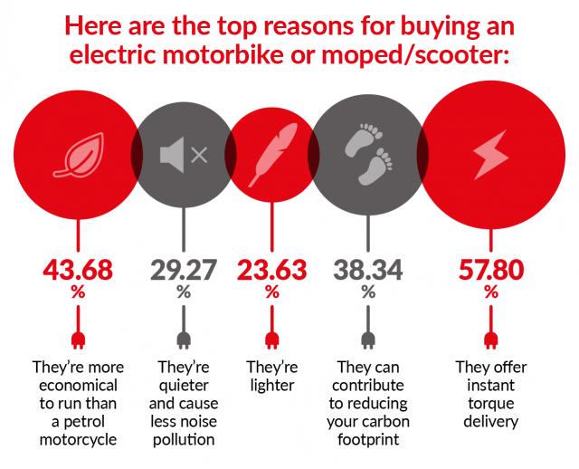 electric survey results bikesure