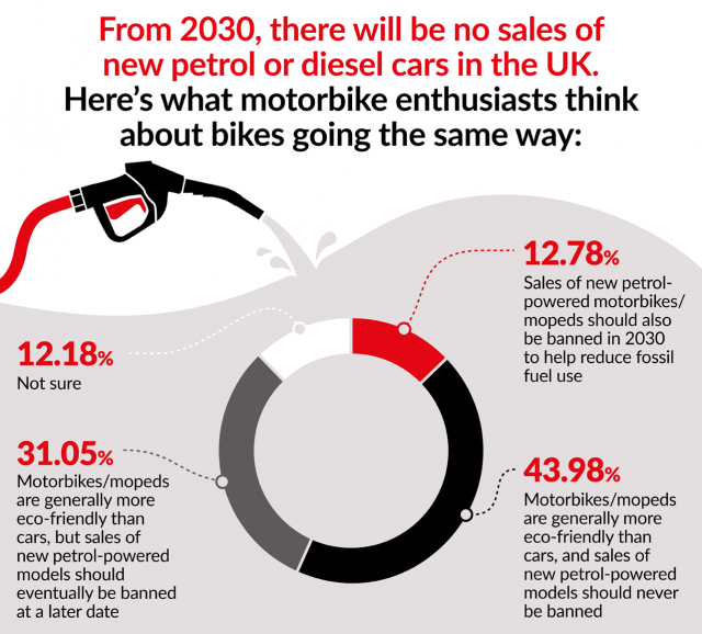 electric survey petrol ban results bikesure table