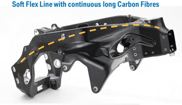 Carbon frame flex lines