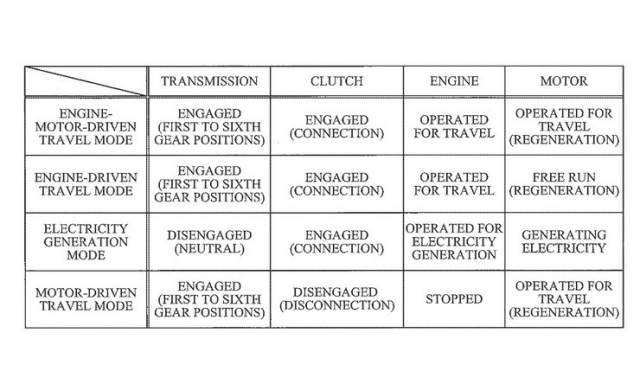 Kawasaki Hybrid drive patent application