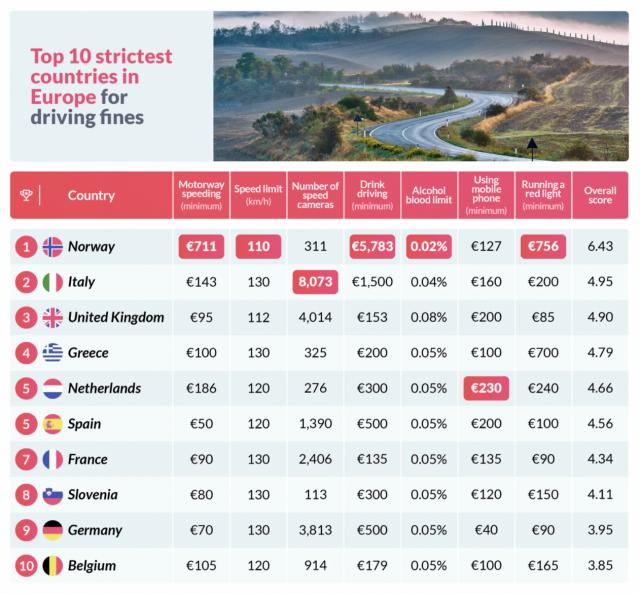 Zutobi study of strictest European nations at enforcing traffic laws