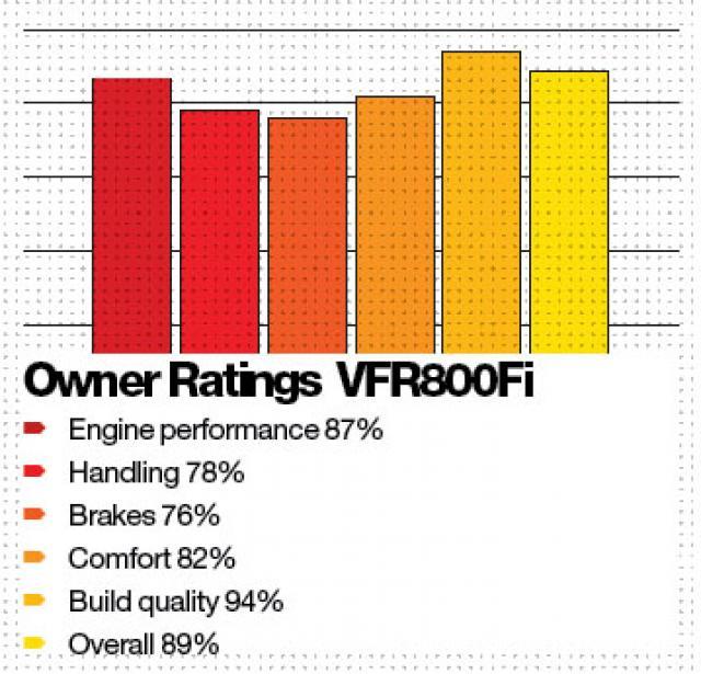 Buyer Guide: Honda VFR800 | Visordown