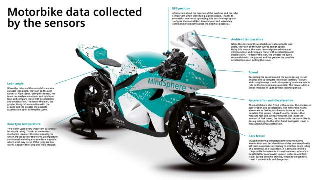 cloud-mindsphere-motorbike-petra-fuchsikova-graphic