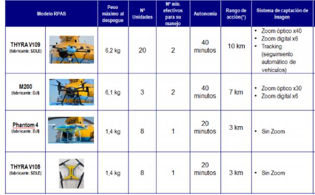 drones used in spain 2021
