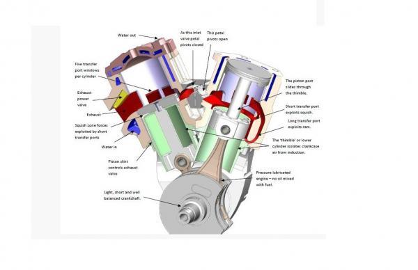 CTIS two-stroke engine