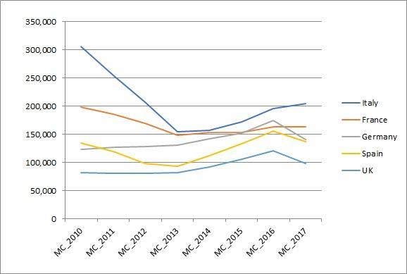 European bike sales mirror UK dip