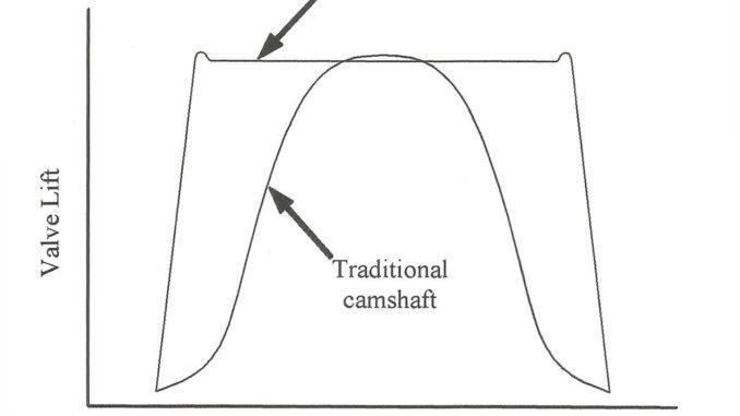 Camless vs camshaft
